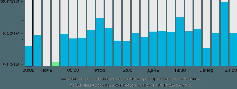 Динамика цен в зависимости от времени вылета из Берлина