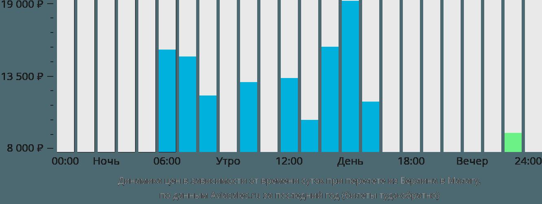 Динамика цен в зависимости от времени вылета из Берлина в Малагу