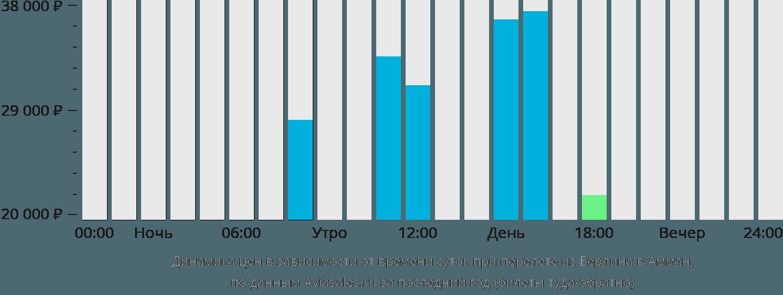 Динамика цен в зависимости от времени вылета из Берлина в Амман