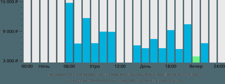 Динамика цен в зависимости от времени вылета из Берлина в Австрию