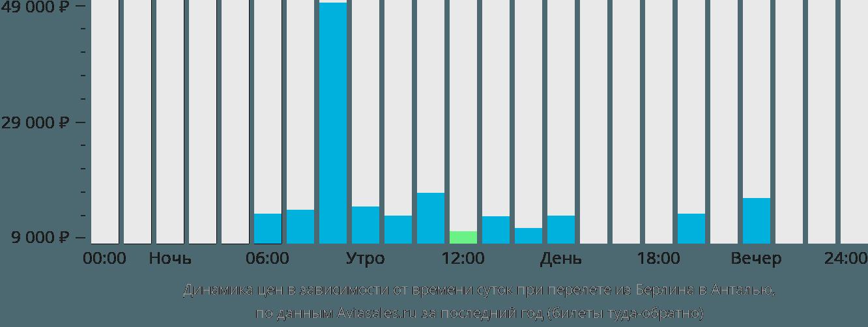Динамика цен в зависимости от времени вылета из Берлина в Анталию