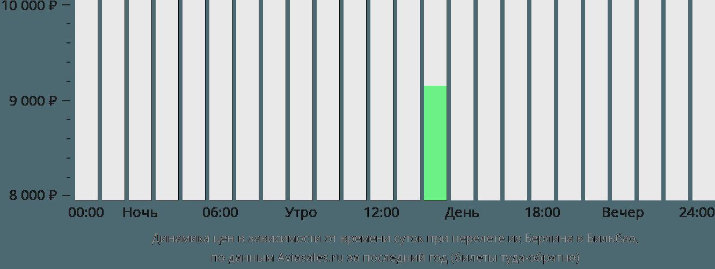 Динамика цен в зависимости от времени вылета из Берлина в Бильбао