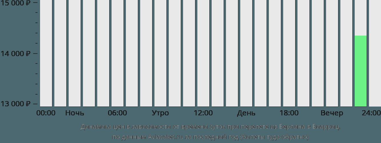 Динамика цен в зависимости от времени вылета из Берлина в Биарриц