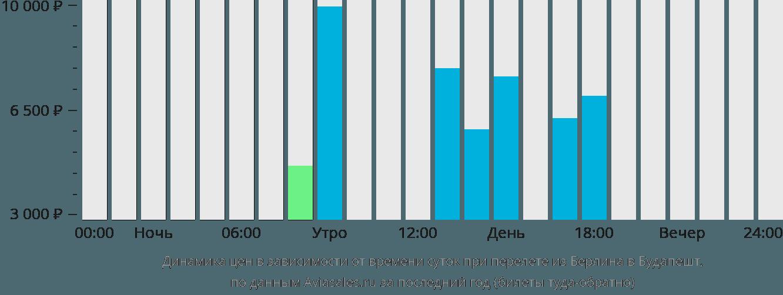 Динамика цен в зависимости от времени вылета из Берлина в Будапешт