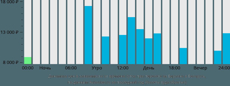 Динамика цен в зависимости от времени вылета из Берлина в Беларусь
