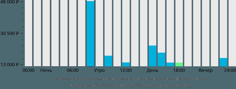 Динамика цен в зависимости от времени вылета из Берлина в Каир