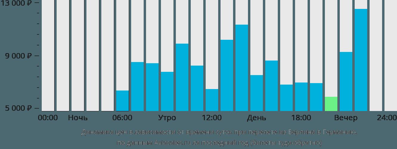 Динамика цен в зависимости от времени вылета из Берлина в Германию