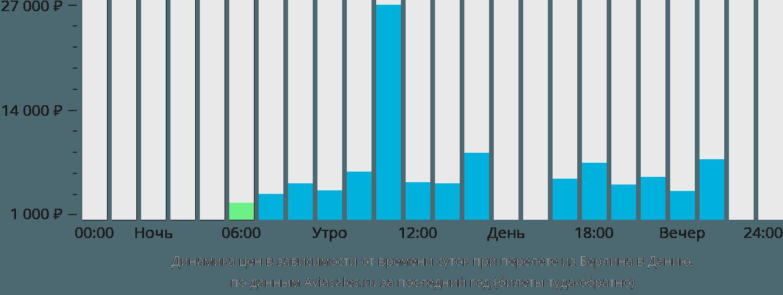 Динамика цен в зависимости от времени вылета из Берлина в Данию