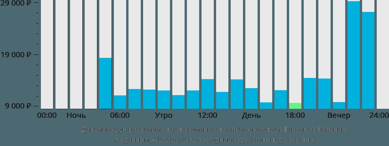 Динамика цен в зависимости от времени вылета из Берлина в Испанию