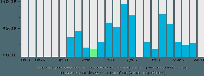 Динамика цен в зависимости от времени вылета из Берлина в Великобританию