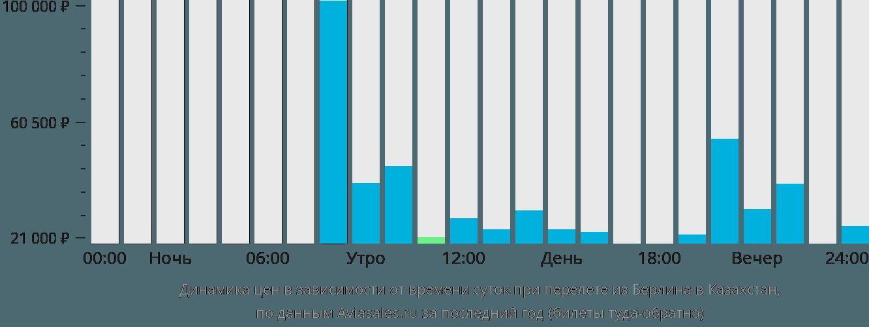 Динамика цен в зависимости от времени вылета из Берлина в Казахстан