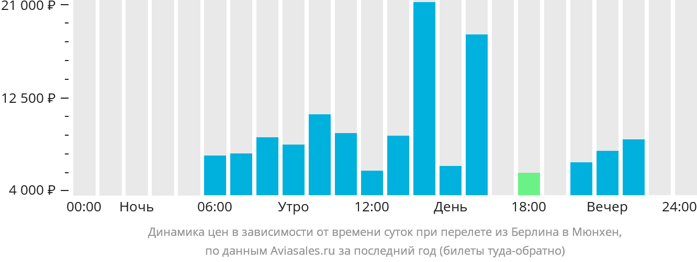 Динамика цен в зависимости от времени вылета из Берлина в Мюнхен