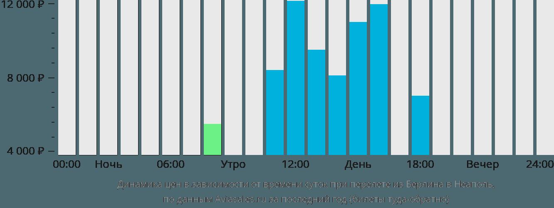 Динамика цен в зависимости от времени вылета из Берлина в Неаполь