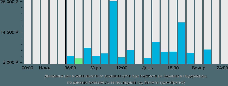 Динамика цен в зависимости от времени вылета из Берлина в Нидерланды