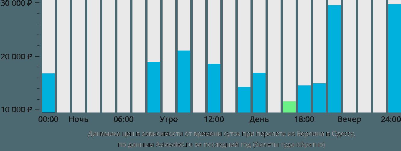 Динамика цен в зависимости от времени вылета из Берлина в Одессу