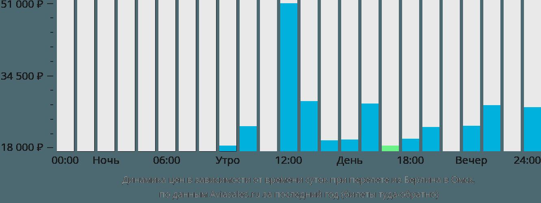 Динамика цен в зависимости от времени вылета из Берлина в Омск