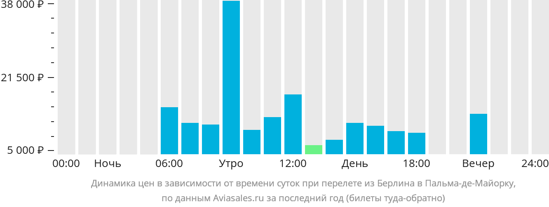 Динамика цен в зависимости от времени вылета из Берлина в Пальма-де-Майорку