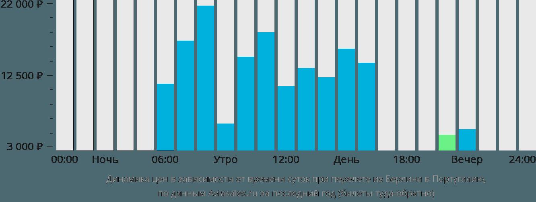 Динамика цен в зависимости от времени вылета из Берлина в Португалию