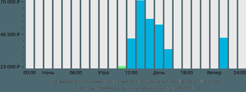 Динамика цен в зависимости от времени вылета из Берлина в Павлодар
