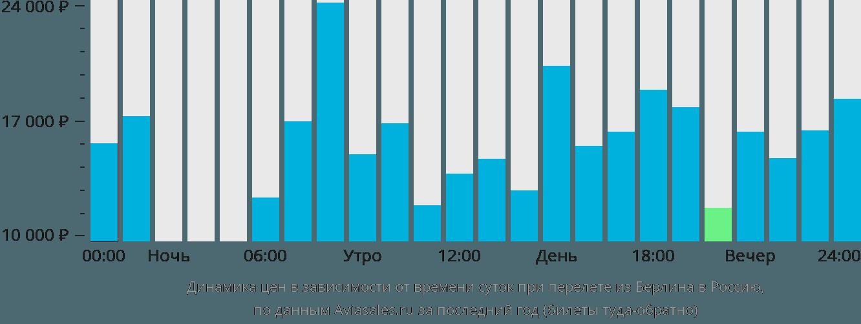 Динамика цен в зависимости от времени вылета из Берлина в Россию