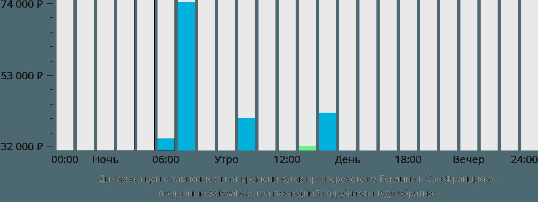 Динамика цен в зависимости от времени вылета из Берлина в Сан-Франциско