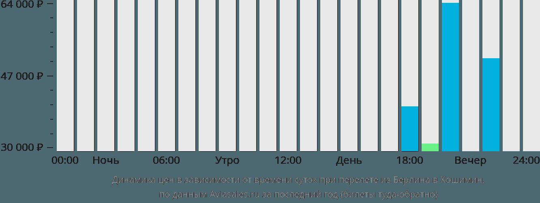 Динамика цен в зависимости от времени вылета из Берлина в Хошимин