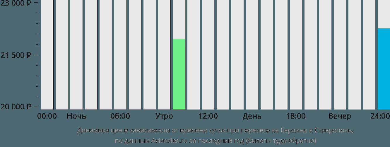 Динамика цен в зависимости от времени вылета из Берлина в Ставрополь