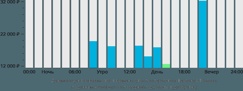 Динамика цен в зависимости от времени вылета из Берлина в Тбилиси