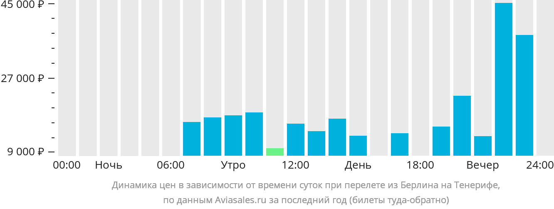 Динамика цен в зависимости от времени вылета из Берлина на Тенерифе