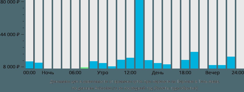 Динамика цен в зависимости от времени вылета из Берлина в Тель-Авив