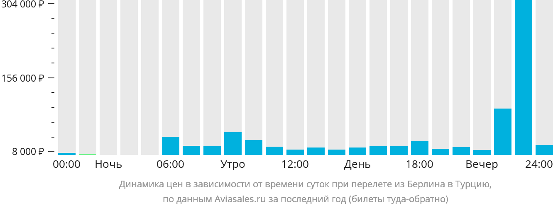 Динамика цен в зависимости от времени вылета из Берлина в Турцию