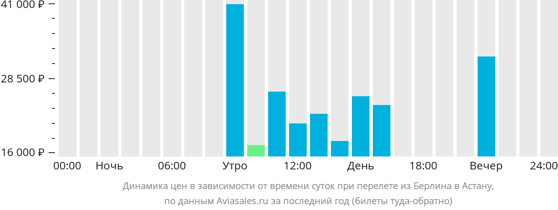 Динамика цен в зависимости от времени вылета из Берлина в Астану