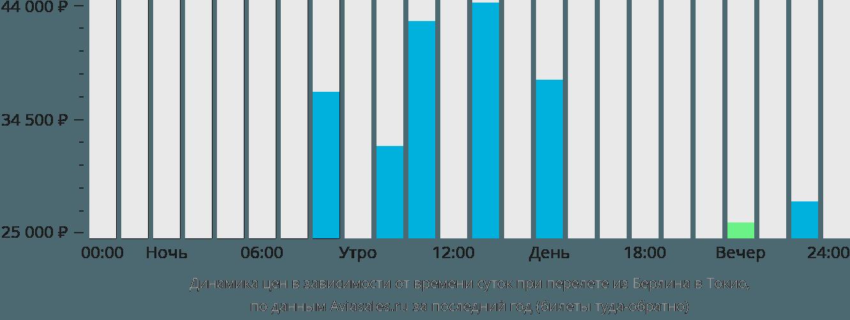 Динамика цен в зависимости от времени вылета из Берлина в Токио