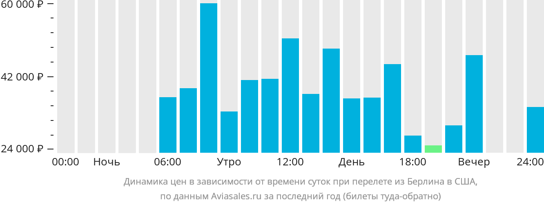 Динамика цен в зависимости от времени вылета из Берлина в США