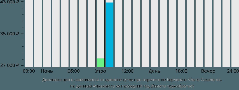 Динамика цен в зависимости от времени вылета из Берлина в Южно-Сахалинск