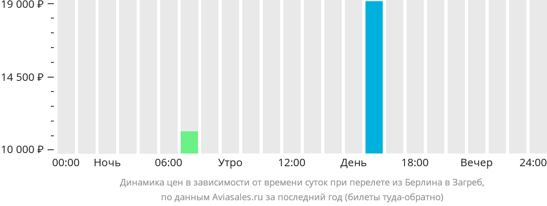 Динамика цен в зависимости от времени вылета из Берлина в Загреб