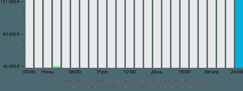 Динамика цен в зависимости от времени вылета из Бейрута в Днепр