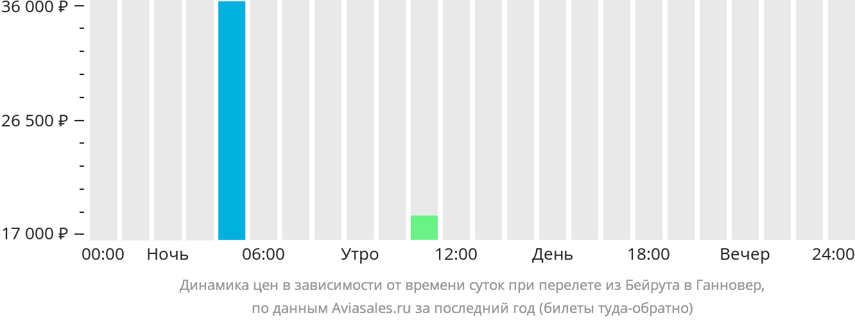 Динамика цен в зависимости от времени вылета из Бейрута в Ганновер