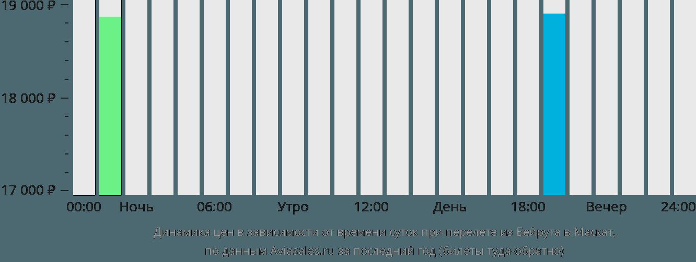 Динамика цен в зависимости от времени вылета из Бейрута в Маскат