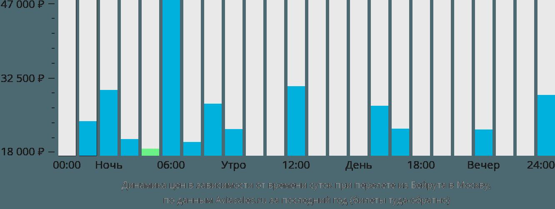 Динамика цен в зависимости от времени вылета из Бейрута в Москву