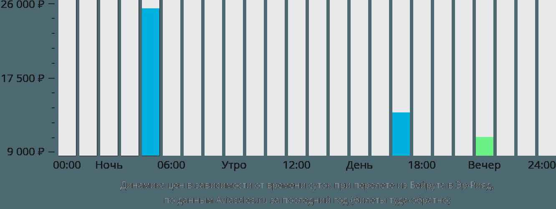 Динамика цен в зависимости от времени вылета из Бейрута в Эр-Рияд