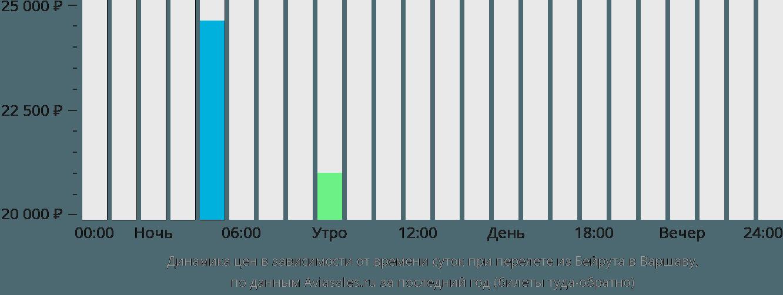 Динамика цен в зависимости от времени вылета из Бейрута в Варшаву