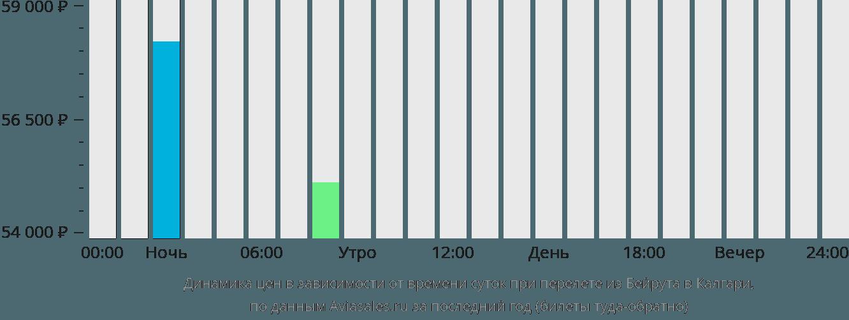 Динамика цен в зависимости от времени вылета из Бейрута в Калгари