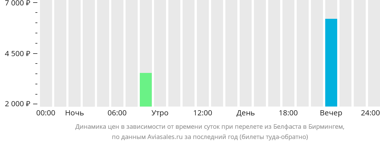 Динамика цен в зависимости от времени вылета из Белфаста в Бирмингем