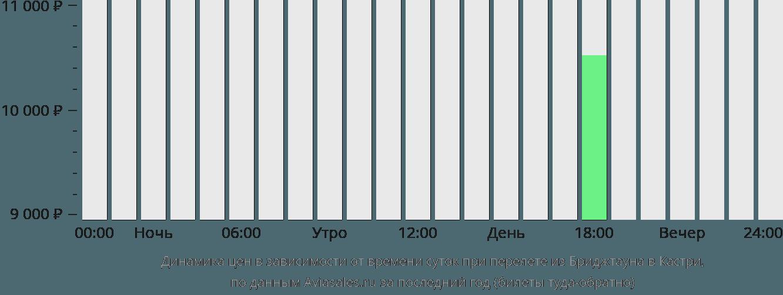 Динамика цен в зависимости от времени вылета из Бриджтауна в Кастри