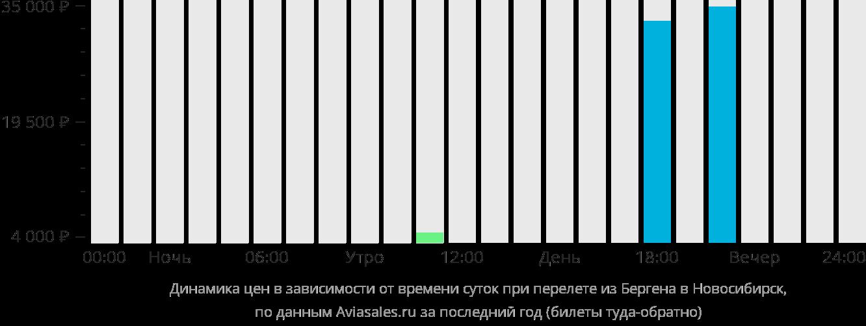 Динамика цен в зависимости от времени вылета из Бергена в Новосибирск