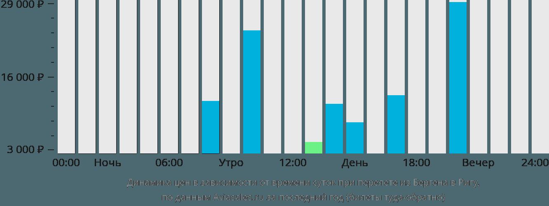 Динамика цен в зависимости от времени вылета из Бергена в Ригу