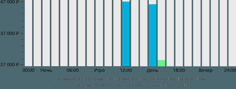 Динамика цен в зависимости от времени вылета из Багдада в Рим