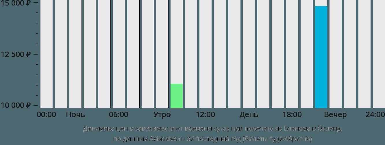 Динамика цен в зависимости от времени вылета из Бленема в Окленд