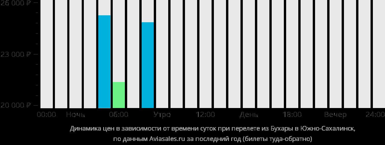 Динамика цен в зависимости от времени вылета из Бухары в Южно-Сахалинск